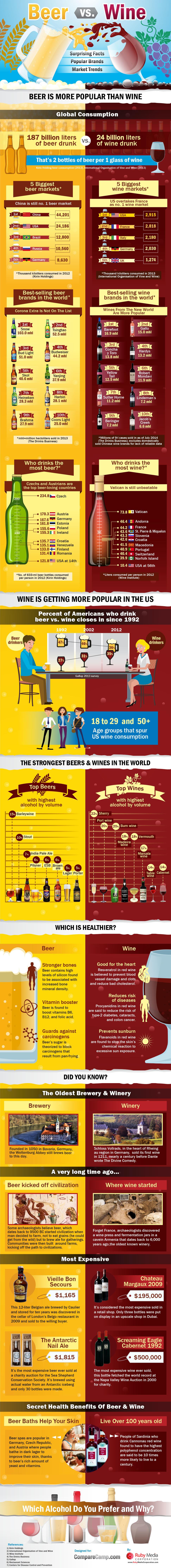 Beer vs. Wine_Infographic_Finale