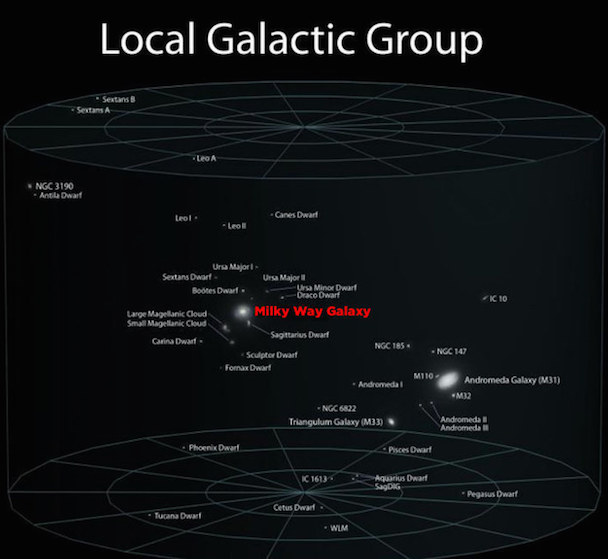 local galactic