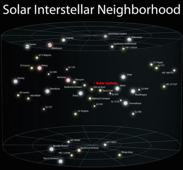 solar interstellar