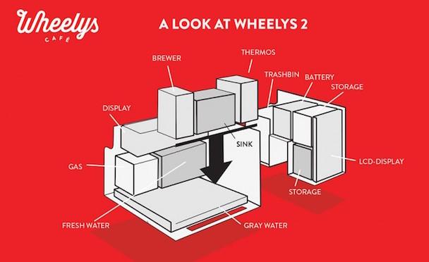 wheelys-2-1