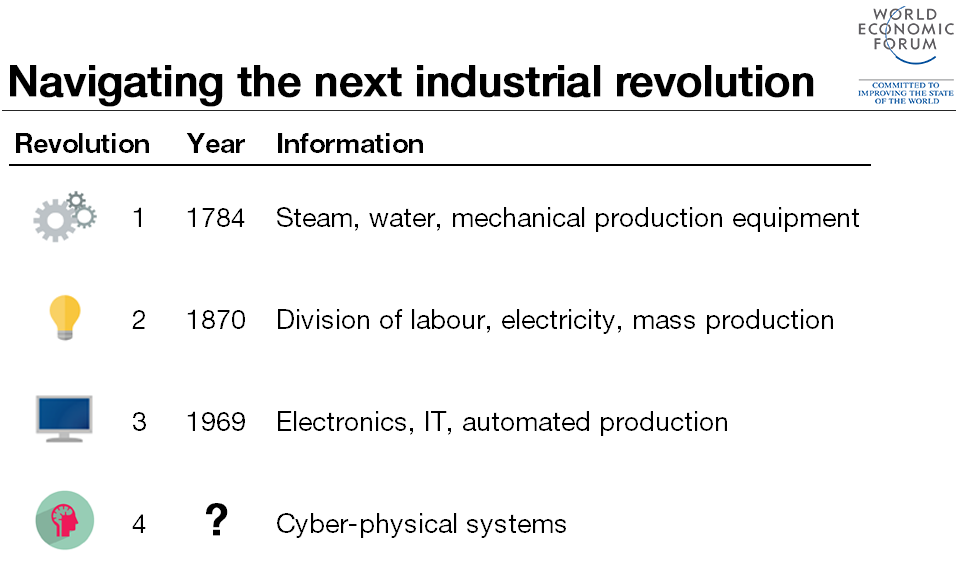 4th-industrial-revolution1